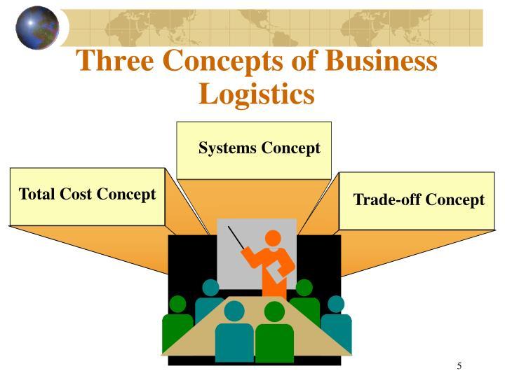 Three Concepts of Business Logistics