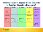 where does your degree fit into the suite of teacher education programs
