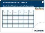 il budget della succursale costi classificazione costi della succursale