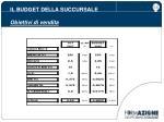 il budget della succursale obiettivi di vendita