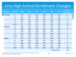 2013 high school enrollment changes