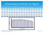 diminishing enrollment at pilgrim