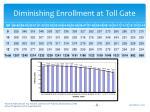 diminishing enrollment at toll gate