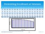 diminishing enrollment at veterans