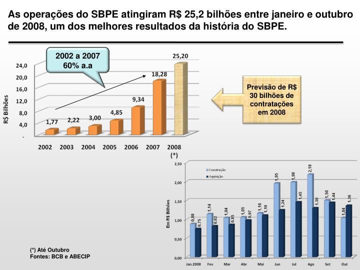 As operações do SBPE atingiram R$ 25,2 bilhões entre janeiro e outubro de 2008, um dos melhores resultados da história do SBPE.