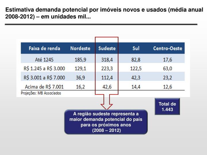 Estimativa demanda potencial por imóveis novos e usados (média anual 2008-2012) – em unidades mil...