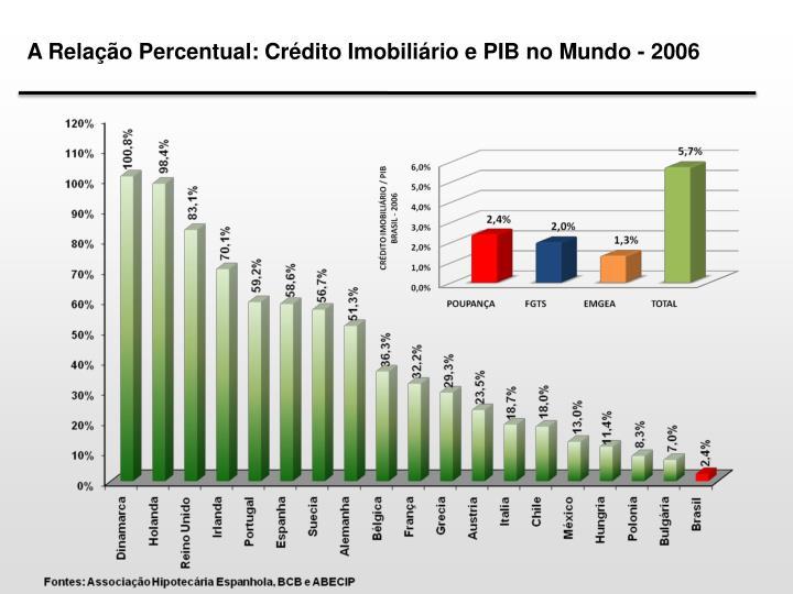 A Relação Percentual: Crédito Imobiliário e PIB no Mundo - 2006