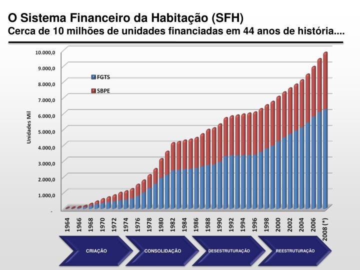 O Sistema Financeiro da Habitação (SFH)