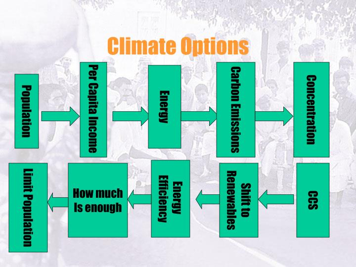 Climate Options
