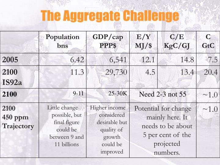 The Aggregate Challenge