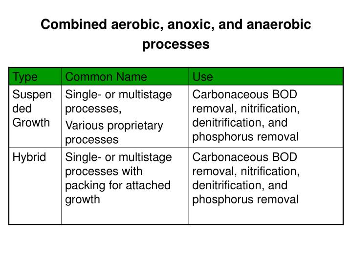 Combined aerobic, anoxic, and anaerobic