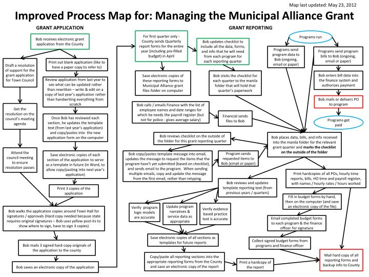 PPT - Improved Process Map for: Managing the Munil ... Map Grant Application on grant us portraits, grant recipient crossword, grant leading army, grant evaluation checklist, grant forms, grant clip art, grant steering wheels, grant search database, grant written out, grant construction bakersfield ca, grant u.s. army, grant budget outline, grant family, grant in aid symbol, grant proposal, grant cartoons, grant apply for a car,