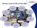 vicious circle of life at the bop