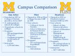campus comparison