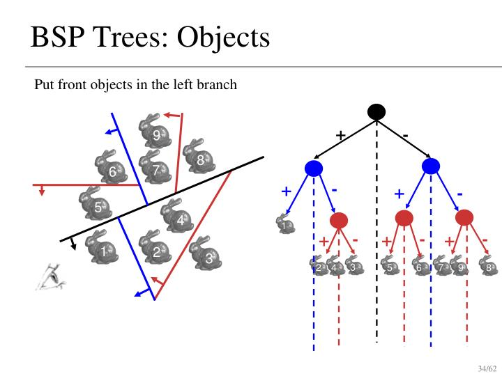 BSP Trees: Objects