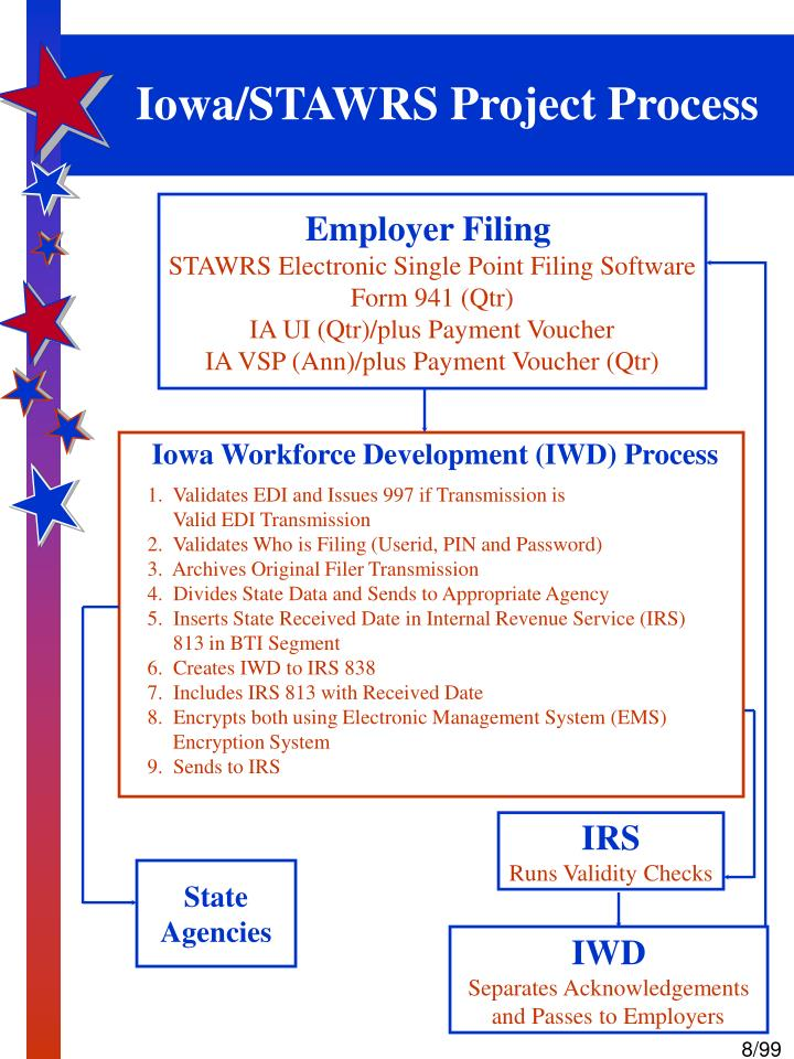 iowa stawrs project process n.