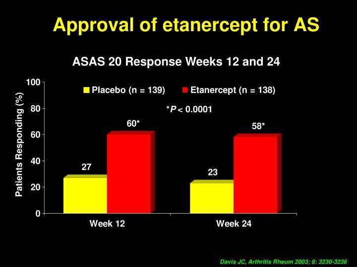 Approval of etanercept for AS