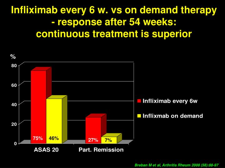 Infliximab every 6 w. vs on demand therapy