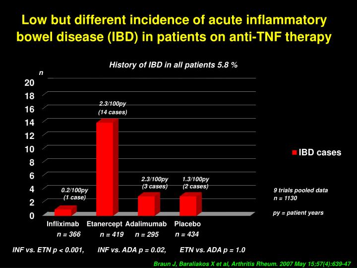 Low but different incidence of acute inflammatory bowel disease (IBD) in patients on anti-TNF therapy