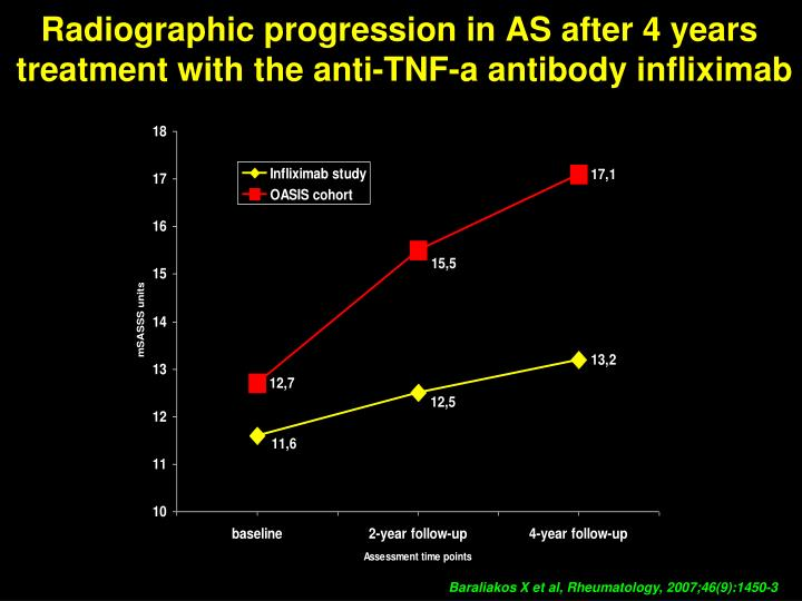 Radiographic progression in AS after 4 years