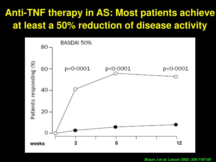 Anti-TNF therapy in AS: Most patients achieve at least a 50% reduction of disease activity