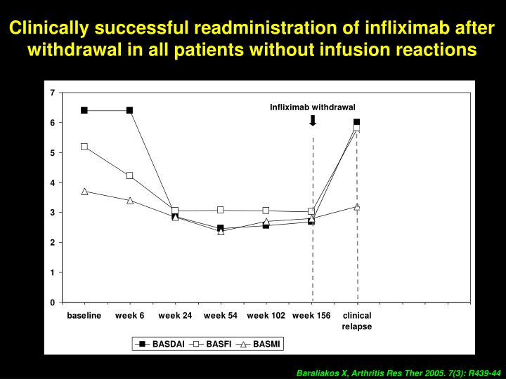 Clinically successful readministration of infliximab after withdrawal in all patients without infusion reactions