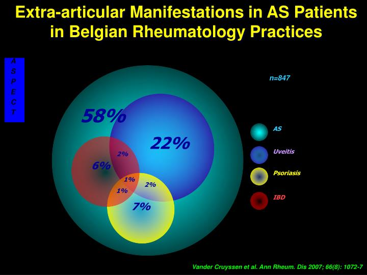 Extra-articular Manifestations in AS Patients in Belgian Rheumatology Practices