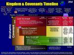 kingdom covenants timeline
