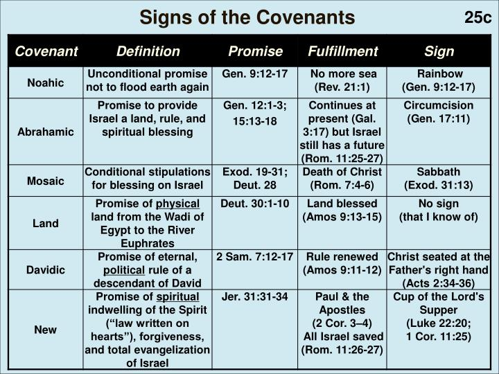 Signs of the Covenants