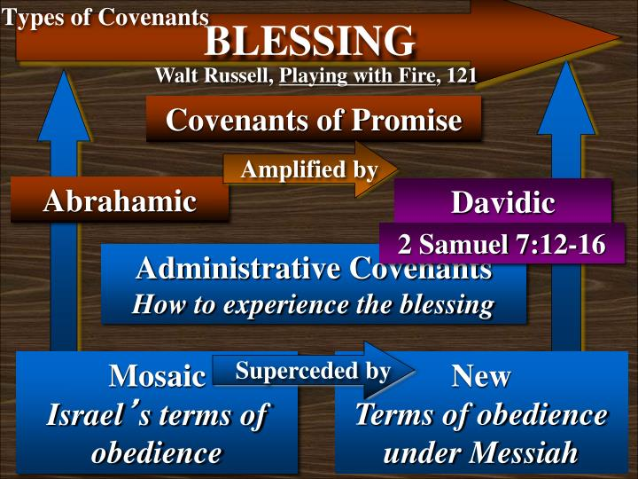 Types of Covenants