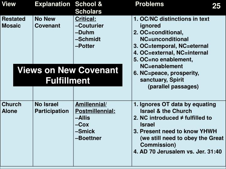 Views on New Covenant Fulfillment