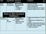 views on new covenant fulfillment1