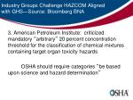industry groups challenge hazcom aligned with ghs source bloomberg bna2