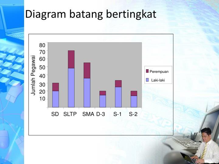 Ppt statistik powerpoint presentation id5617411 diagram batang bertingkat ccuart Images
