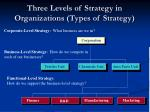 three levels of strategy in organizations types of strategy