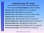 lowest scoring ec areas