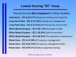 lowest scoring ec areas1