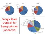energy share outlook for transportation indonesia