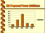 eia proposed power additions