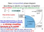 new compactified phase diagram describing an electric vs magnetic competition