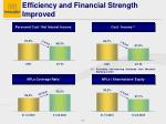 efficiency and financial strength improved