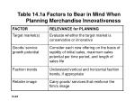 table 14 1a factors to bear in mind when planning merchandise innovativeness