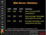 mail server statistics
