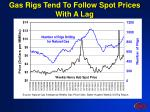 gas rigs tend to follow spot prices with a lag