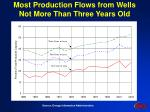most production flows from wells not more than three years old