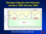 storage capacity and volumes january 1999 january 2003