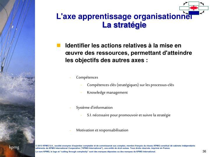 L'axe apprentissage organisationnel