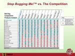 stop bugging me vs the competition