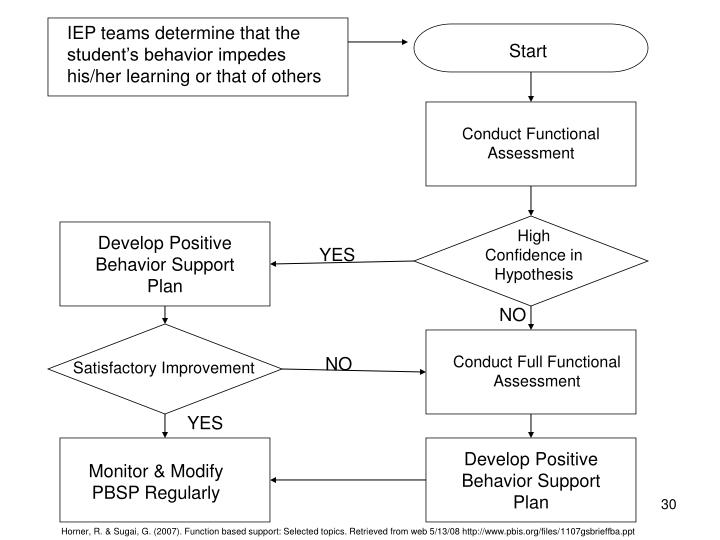 IEP teams determine that the student's behavior impedes his/her learning or that of others