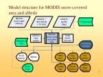 model structure for modis snow covered area and albedo